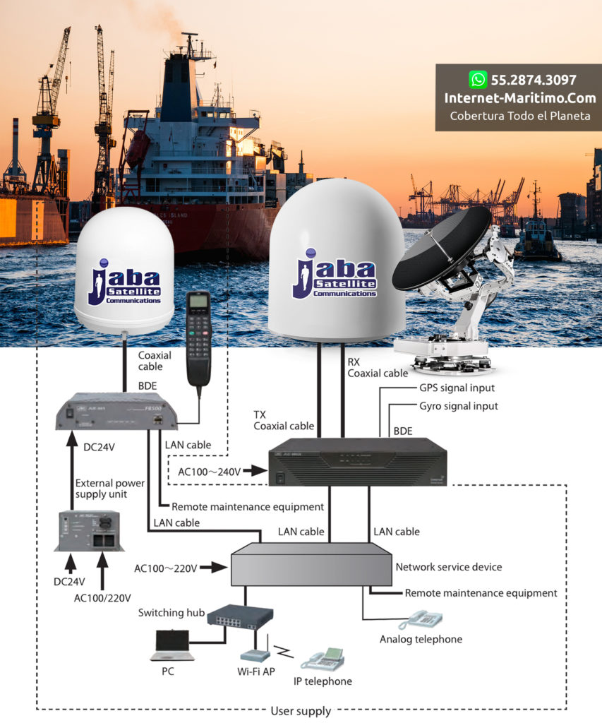 #Marítimo, Conexión #Marítima con #Antenas Estabilizadas, Videovigilancia, Video Streaming, VoiP, VPN, #Barcos, #Yates y #Plataformas #Offshore
